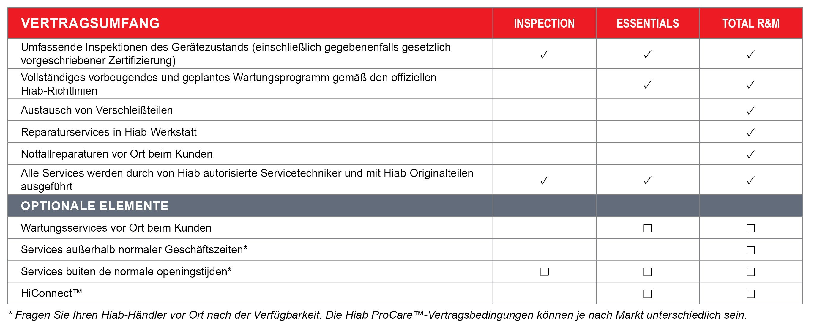 ProCare table_HIAB_DE.jpg