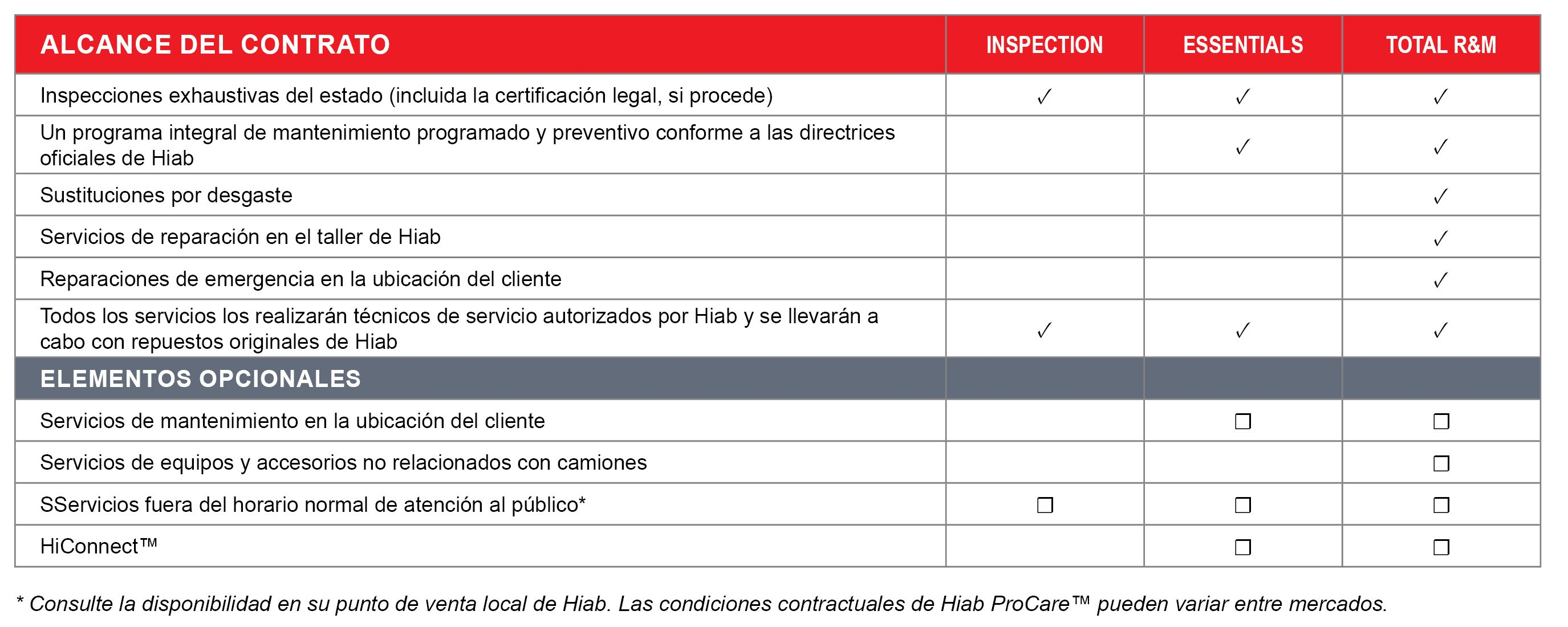 ProCare table_HIAB_ES.jpg